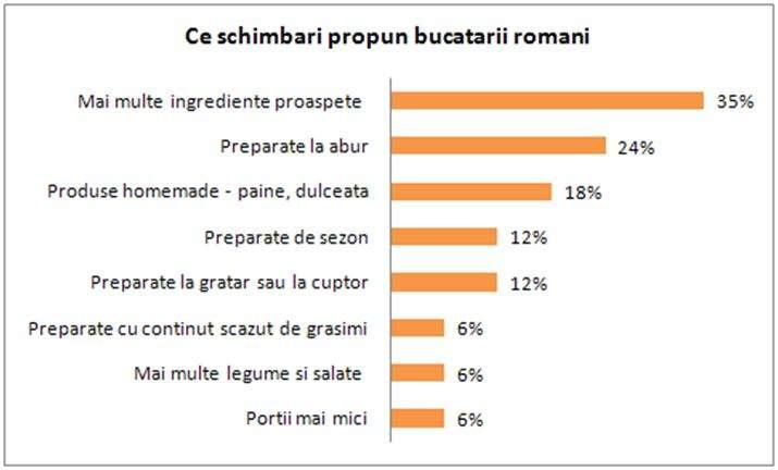 Ce schimbari propun bucatarii romani