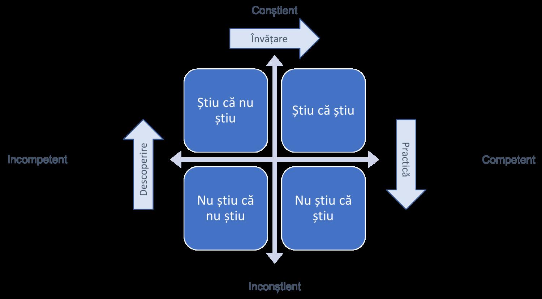 model bazat pe cele 4 nivele de învățare de leadership si succes