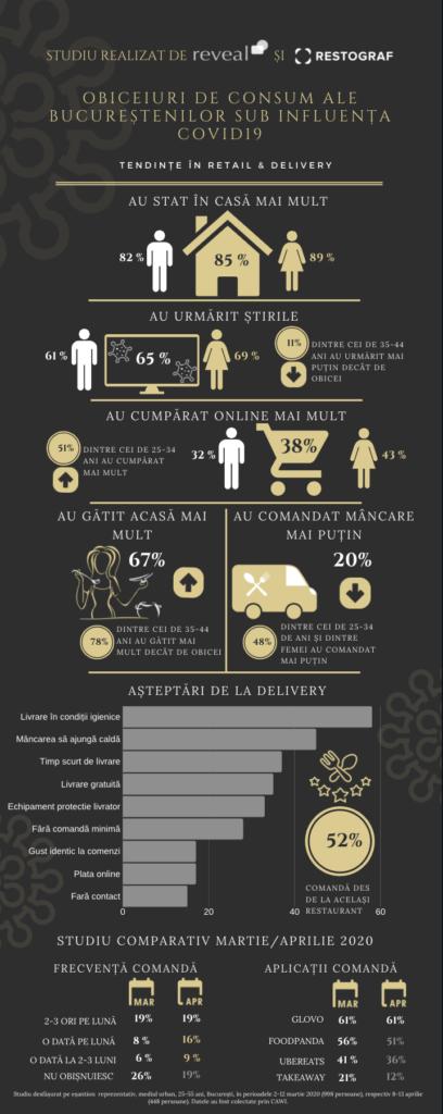 infografic studiu restograf si reveal marketing research privind obiceiurile de consum ale bucurestenilor in contextul Covid-19